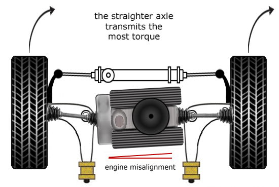 torque_steer_engine_frame_out_of_alignment.jpg